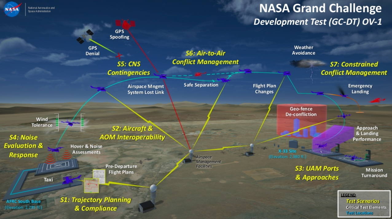 NASA UAM Grand Challenge scenarios