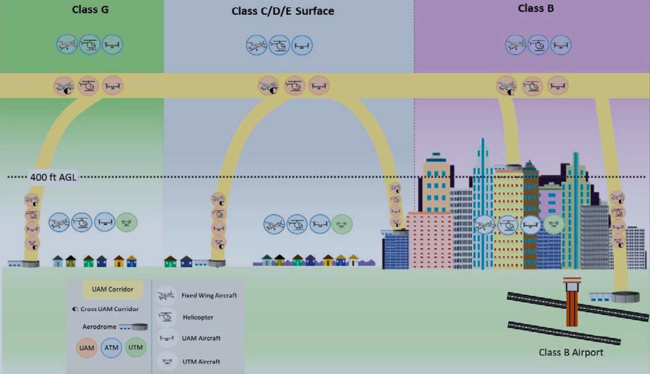 FAA UAM corridor concept