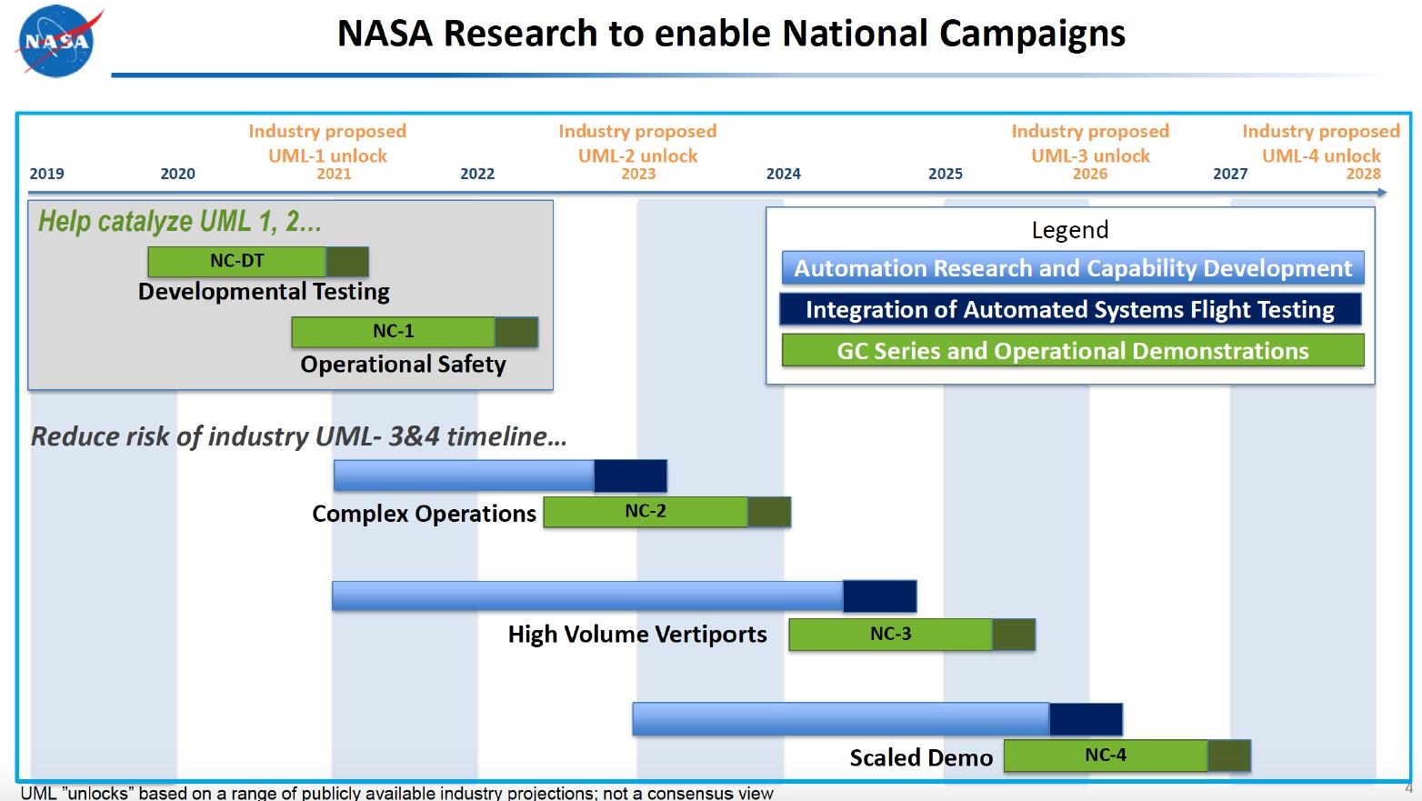 NASA AAM National Campaign timeline