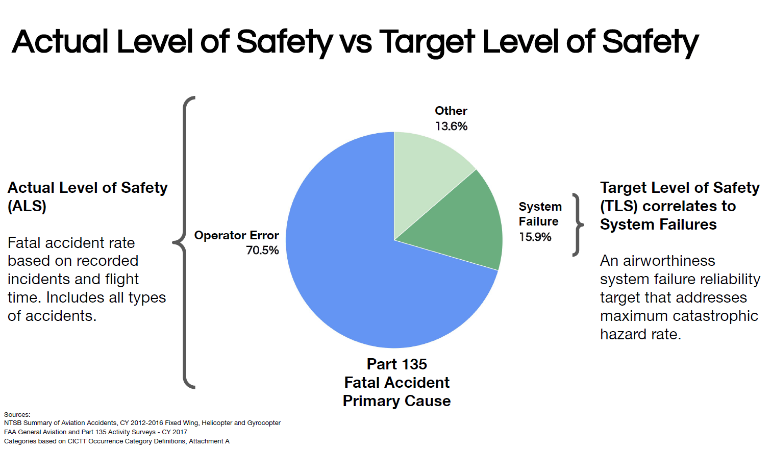 Mark Moore slide on actual level of safety