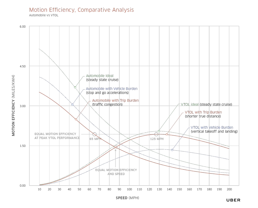 Uber Elevate motion efficiency analysis