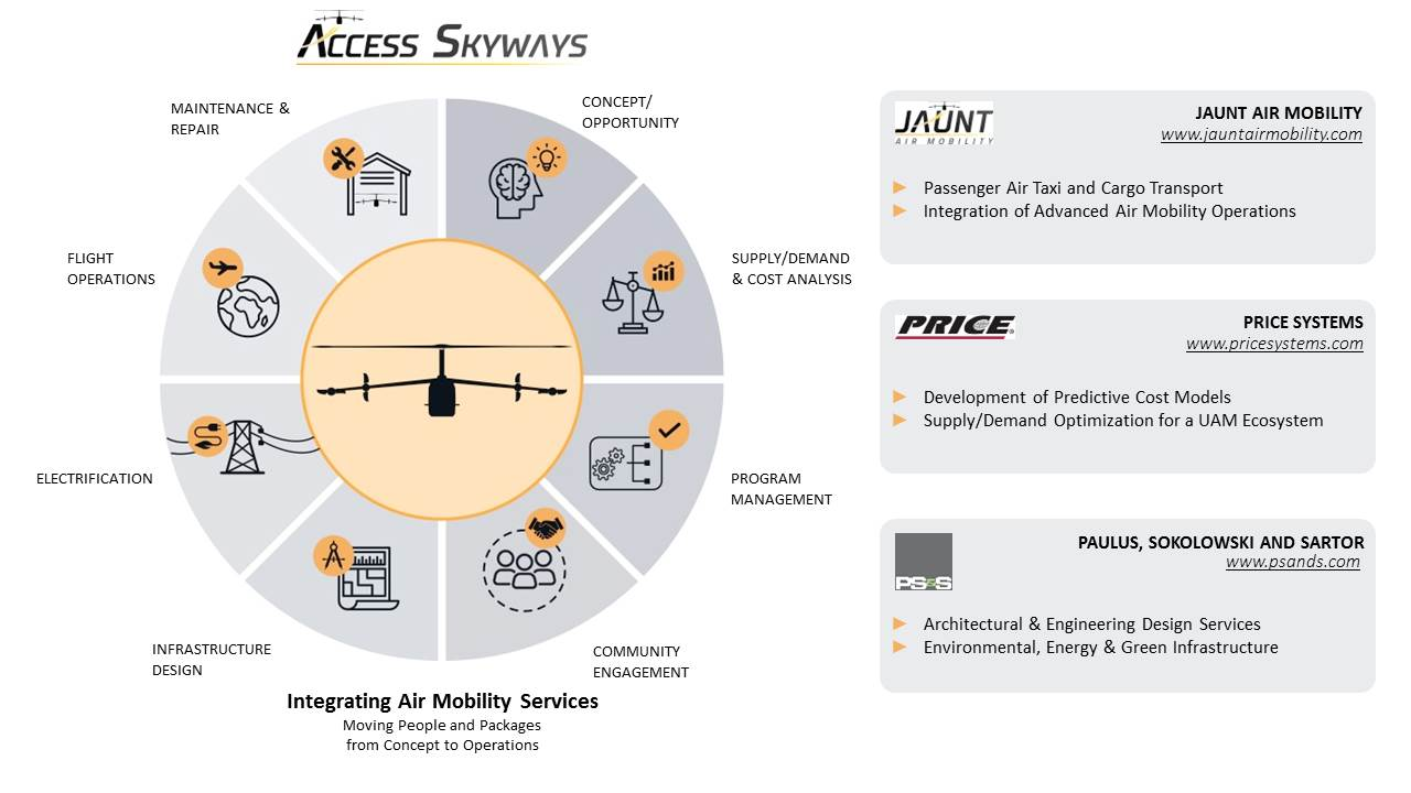 Access Skyways flywheel of services