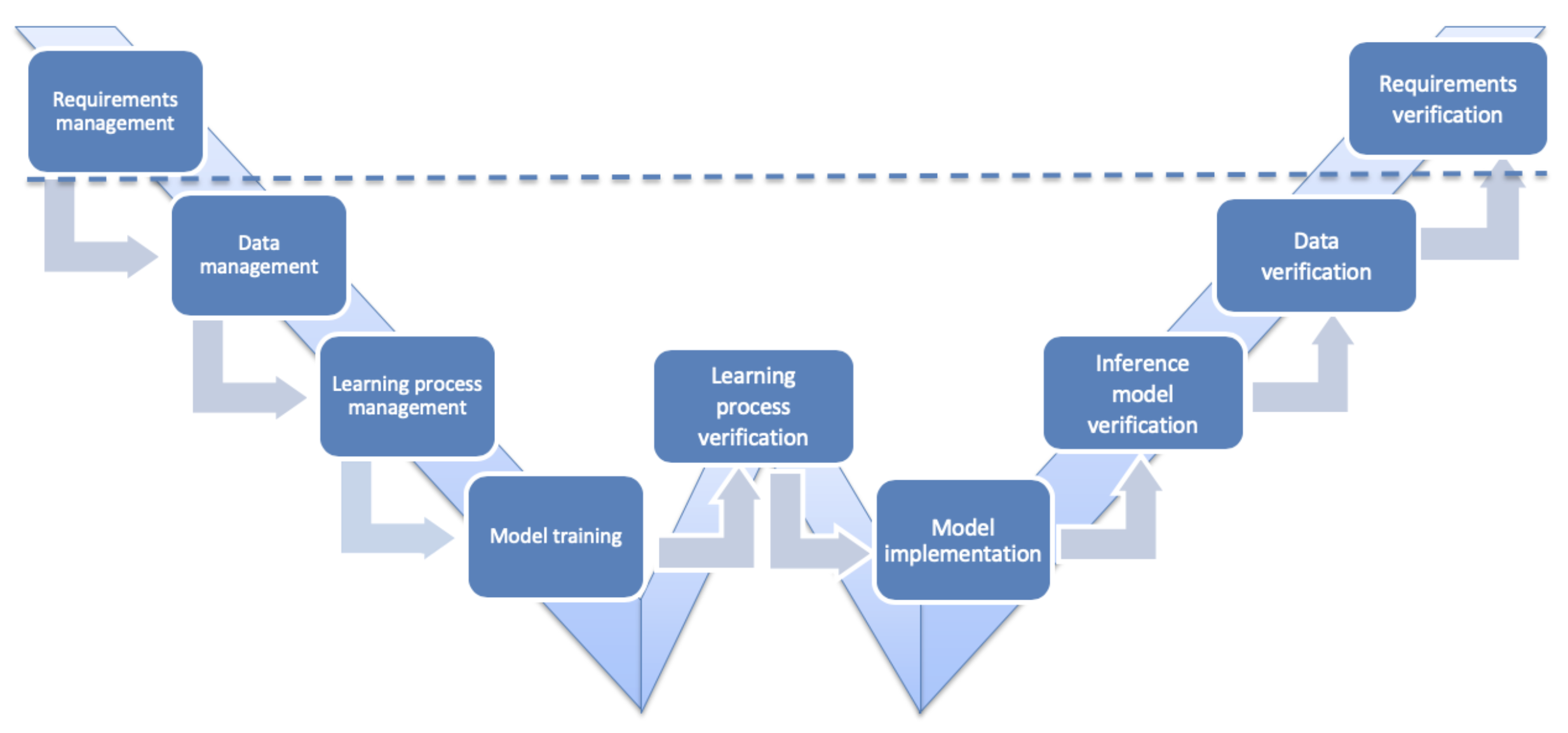 W-shaped learning assurance cycle