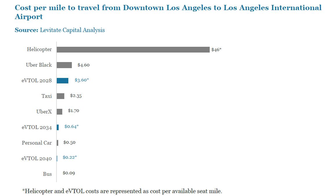 Levitate Capital cost per mile