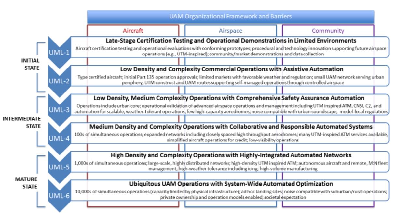 NASA UAM Maturity Levels