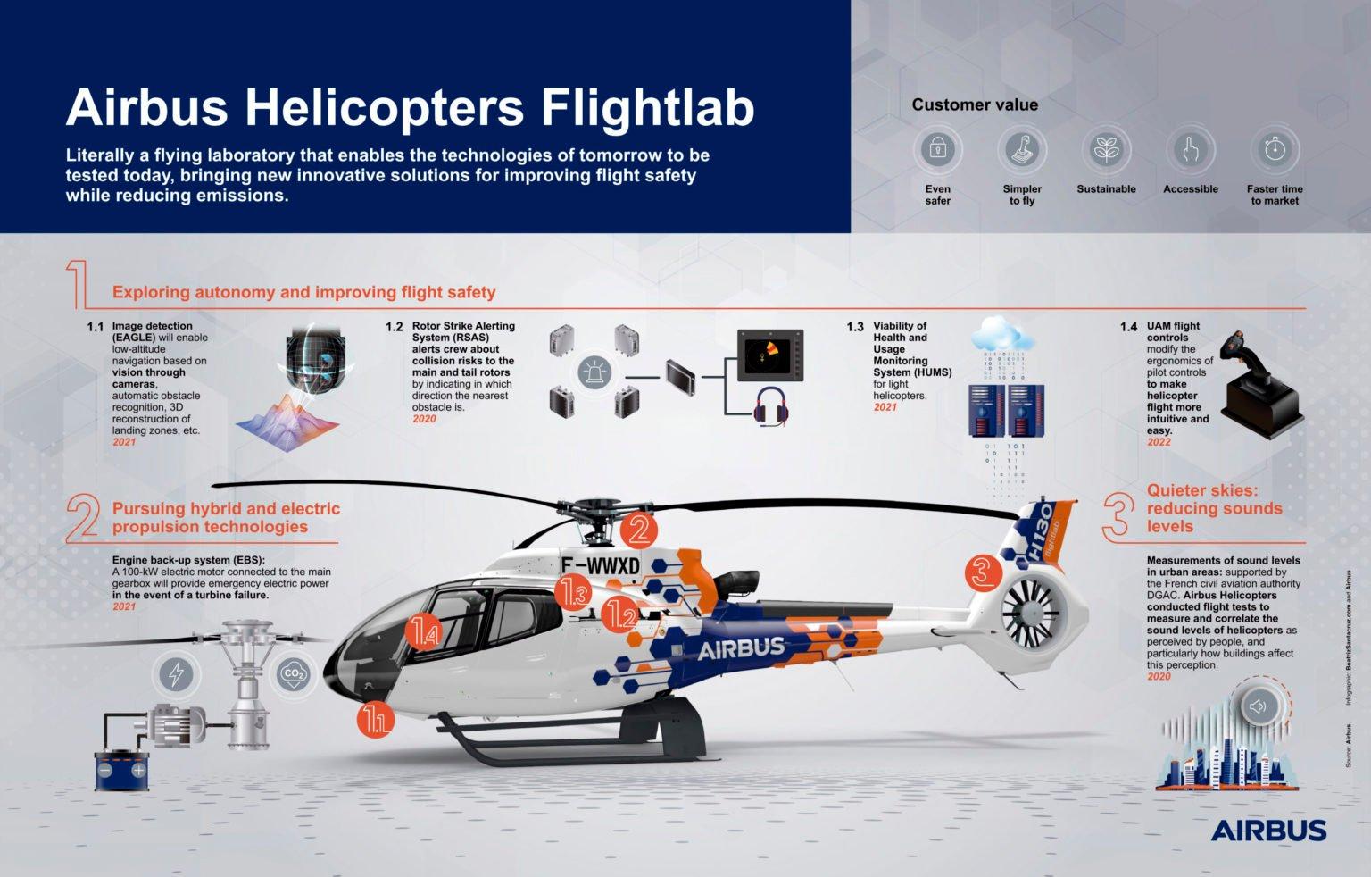 Airbus Flightlab infographic