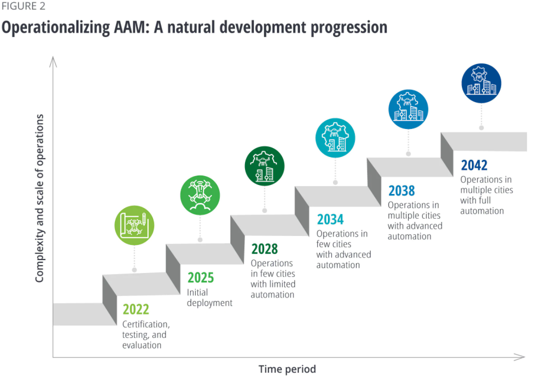 Deloitte timeline for AAM introduction