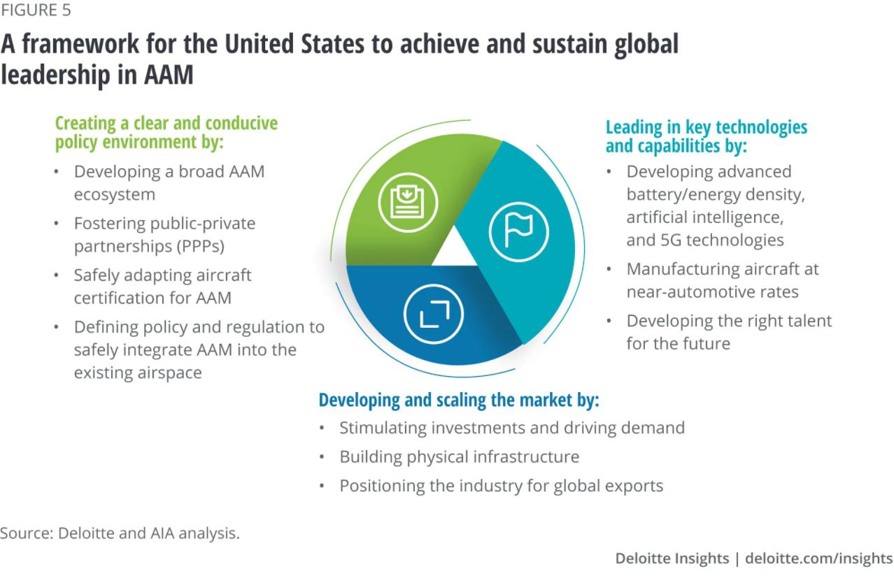 Deloitte framework for US success in AAM