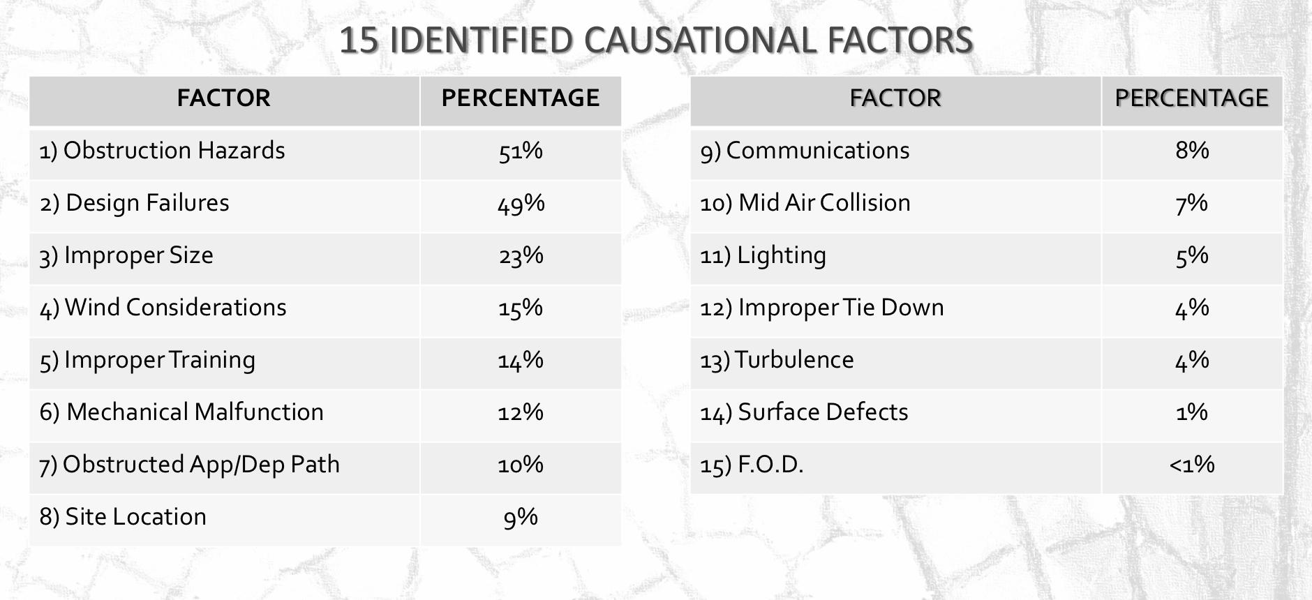 Heliport accident factors