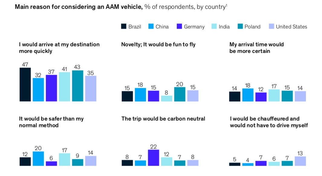 McKinsey AAM survey