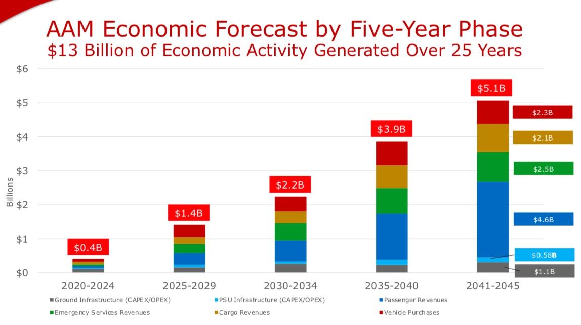 Ohio AAM predictions