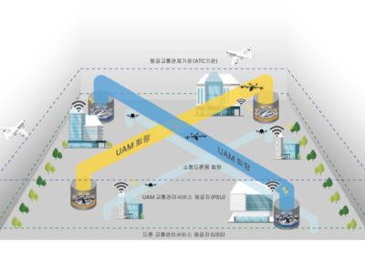 Korea UAM corridors